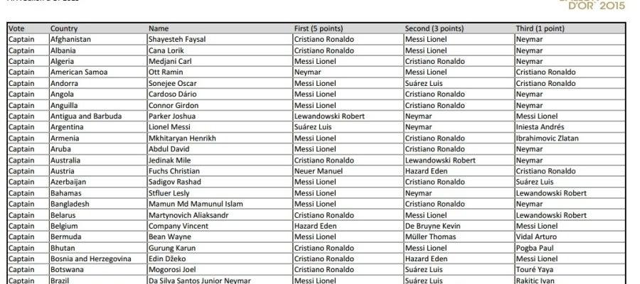 Lista de votaciones al Balón de Oro