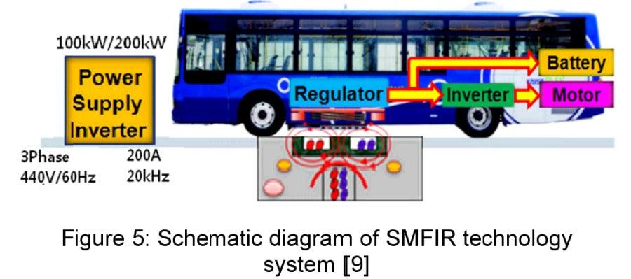 Plano del autobús