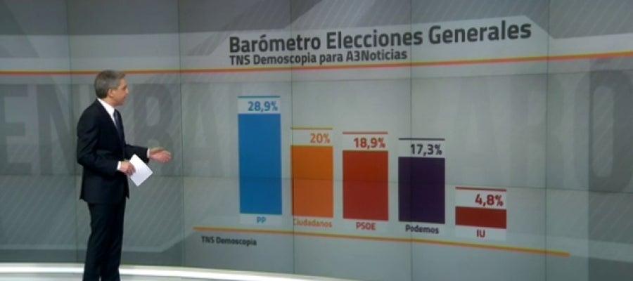 Barómetro de las elecciones generales