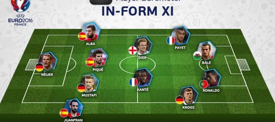 Once ideal de la primera jornada de la Eurocopa