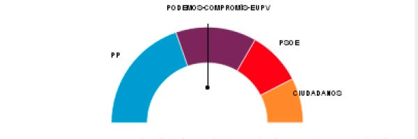 Resultados en la Comunidad Valenciana