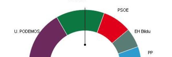 Podemos gana con 6 escaños en Euskadi, PNV logra 5 y PSE 3
