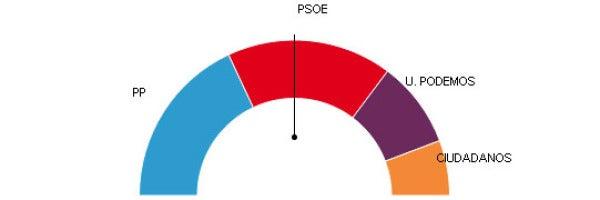 El PP gana en Andalucía