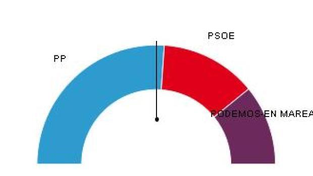 El PP repete victoria en Galicia con 12 escaños y el PSdeG se recupera con 6