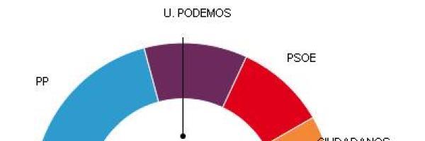 PP gana en Madrid con 15 diputados y Unidos Podemos consigue 8