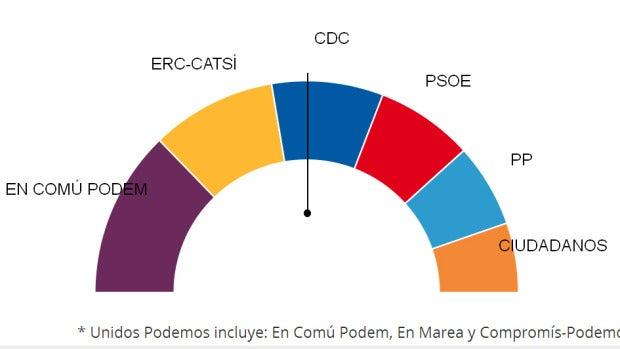 Resultados electorales en Cataluña
