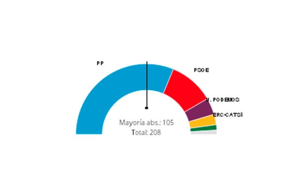 Resultados en el Senado