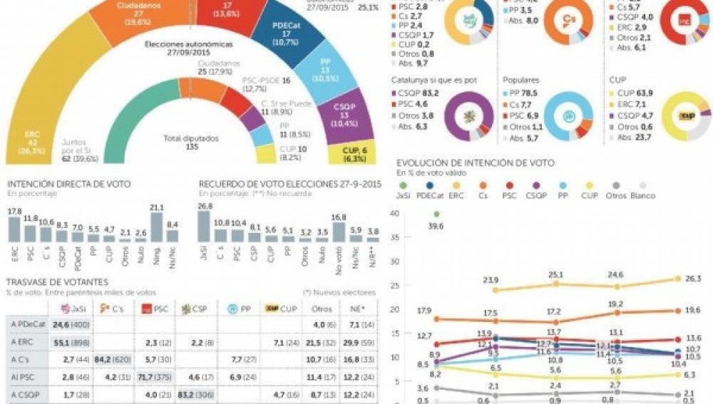 Encuesta 21-D: Los constitucionalistas suben tras el 155 y la prisión de Junqueras