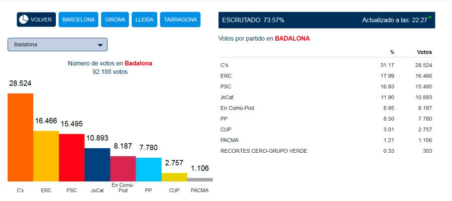 Recuento de votos en Badalona con el 73,57% escrutado