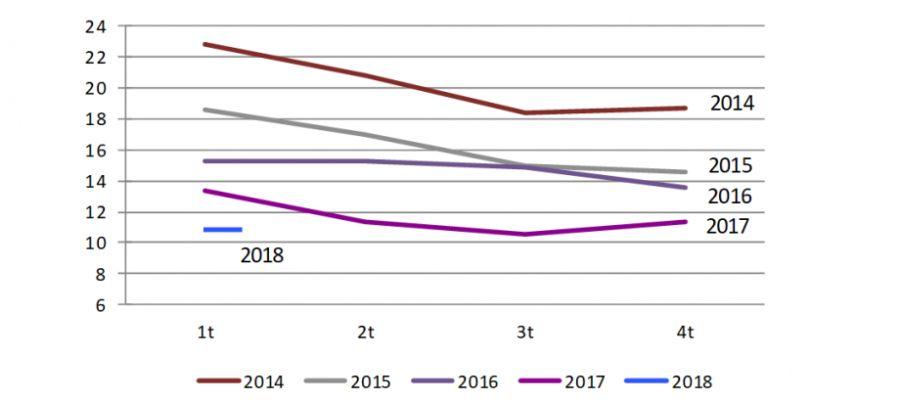 Gráfico evolución de la EPA