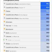 Litros por metro cuadrado en la provincia de Castellón