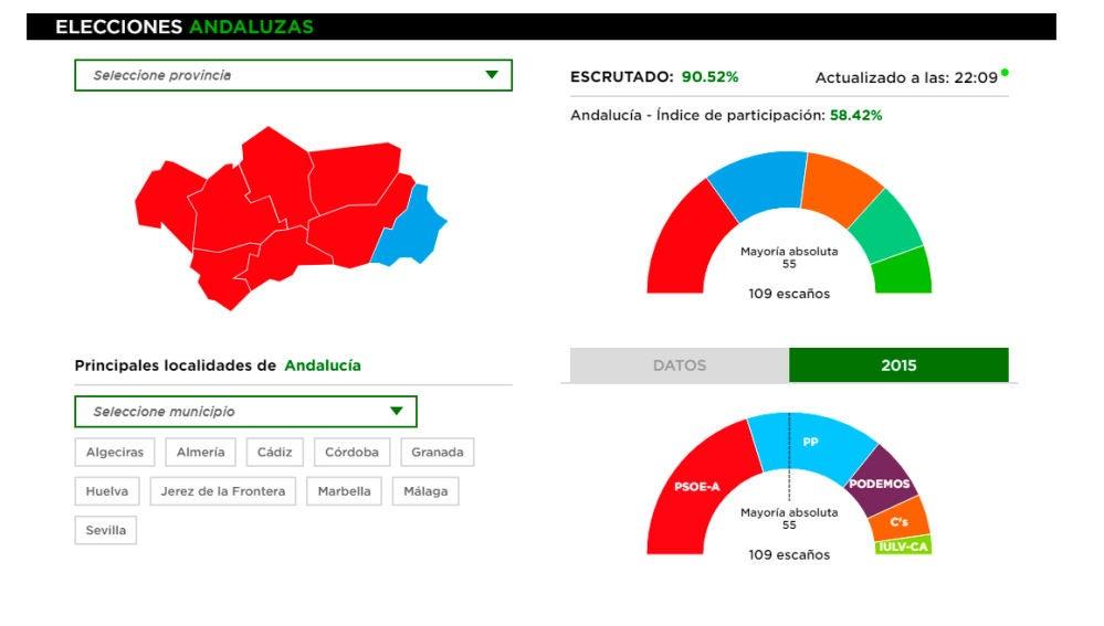 El PSOE se desploma en las elecciones en Andalucía