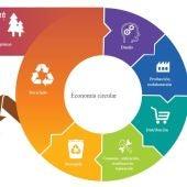 Gráfico que representa la economía circular