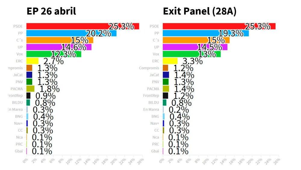 Exit Panel de Electomanía para el 28A