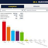 Resultados en Alcalá de Henares