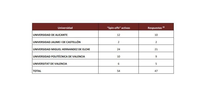 Spin-offs activas en las unievrsidades públicas de la Comunitat Valenciana en 2017.
