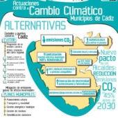 Cartel Cambio Climático