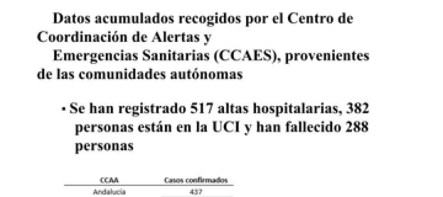 Datos actualizados de los casos de coronavirus en España