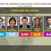 Barómetro de Sigma Dos para Antena 3 Noticias: Valoración de líderes en las elecciones gallegas 2020