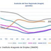 Evolución del paro registrado en Aragón