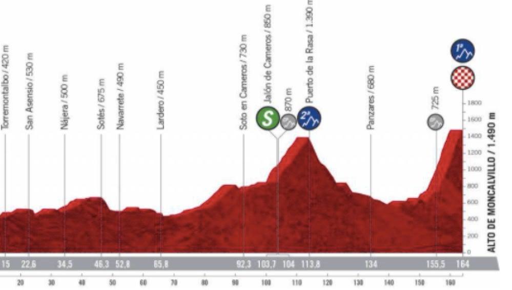 Perfil etapa 8 Vuelta a España