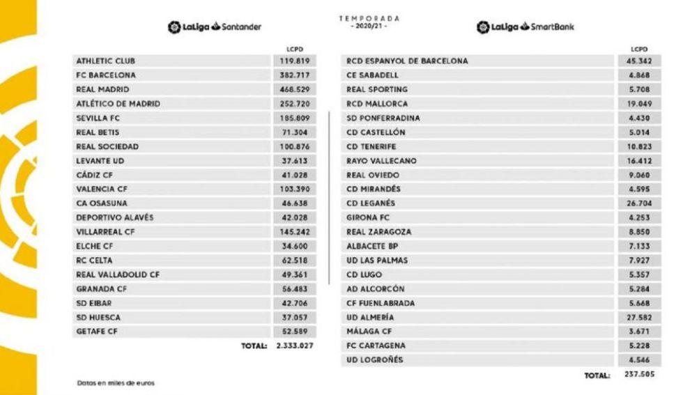El Real Madrid supera al FC Barcelona en la tabla de presupuestos de Primera.