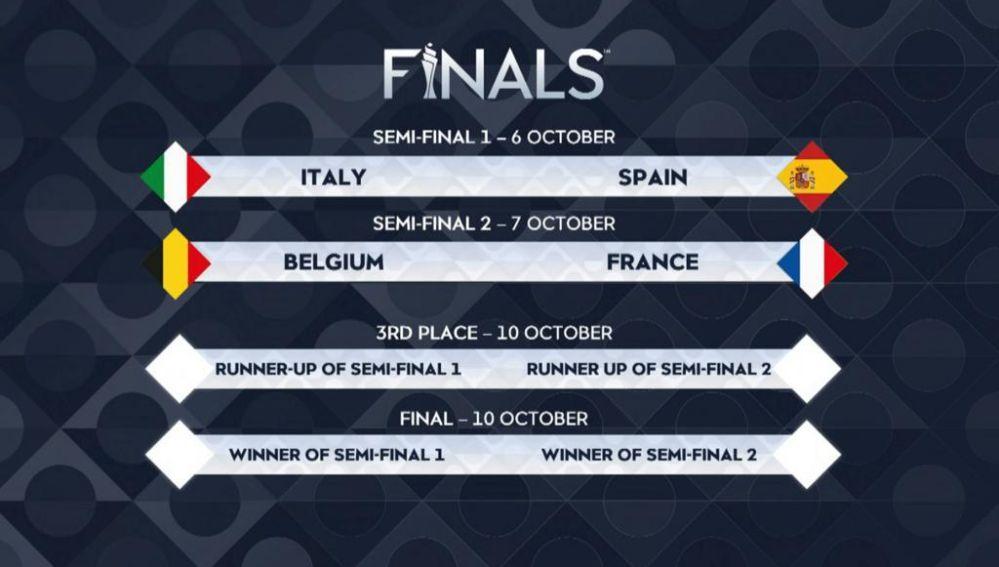 Cuadro de emparejamientos de la Final Four de la Nations League