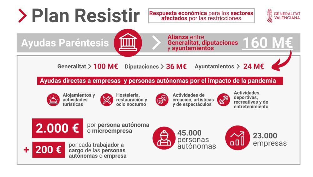 """Guardamar del Segura ha firmado este viernes la adhesión al Plan Resistir, que incluye las ayudas """"Paréntesis"""" para los sectores más afectados por la pandemia"""