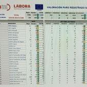 La Vega Baja cierra el mes de enero con 890 parados más por la caída del sector Servicios