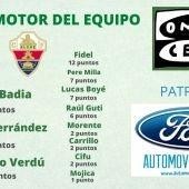 Edgar Badia amplía su diferencia al frente del Trofeo al Motor del Equipo.