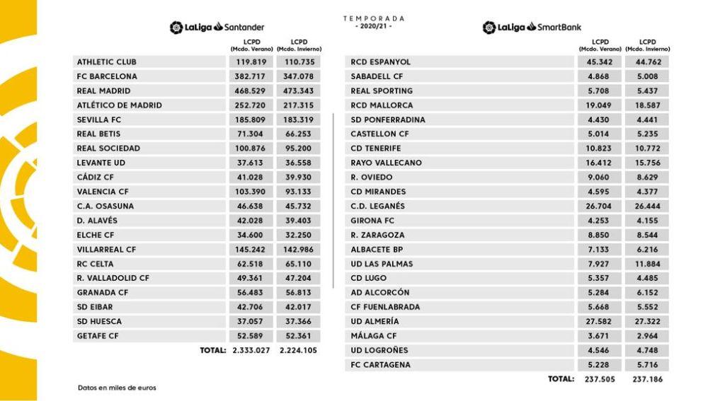 LaLiga reduce el límite salarial del Elche en 2,35 millones de euros.