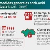 Gráfico con el resumen de las nuevas medidas antiCovid en Andalucía