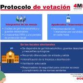 Protocolo para las elecciones autonómicas de Madrid del 4 de mayo