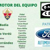 Así está la clasificación del Trofeo al Motor del Equipo tras el partido en Getafe.