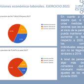 Resultados del barómetro de FECIR CEOE-CEPYME
