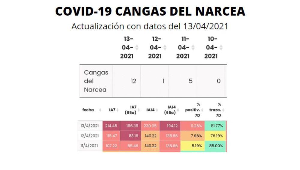 Datos situación epidemiológica en Cangas del Narcea