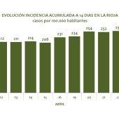 Incidencia acumulada 14 días en La Rioja