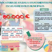 Ayudas para las Escuelas Infantiles Municipales