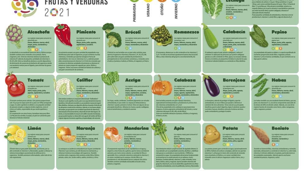 Estos productos son beneficiosos para el cuerpo humano y para el propio sistema alimentario ya que contribuyen a la biodiversidad