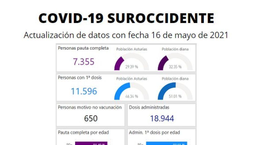 0 nuevos casos y 7.355 vecinos vacunados