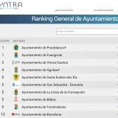 Santa Eulària des Riu, entre los cinco ayuntamientos más transparentes de España