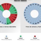 Tramos precios energía