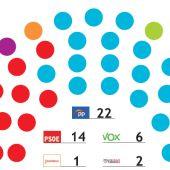 El PP roza la mayoría absoluta en la Región de Murcia con 22 escaños