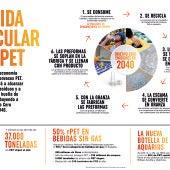 COCA-COLA ALCANZA EL 50% DE PET RECICLADO EN LOS ENVASES DE SUS BEBIDAS SIN GAS