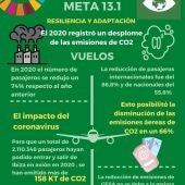 El 2020 registró mínimos históricos de gases contaminantes en Ibiza