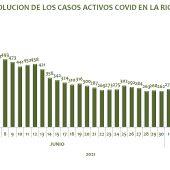 Casos activos -COVID La Rioja