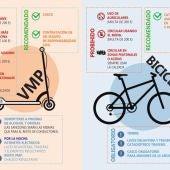 Campaña de movilidad responsable de Alcalá de Henares