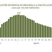 Incidencia acumulada a 14 días COVID La Rioja