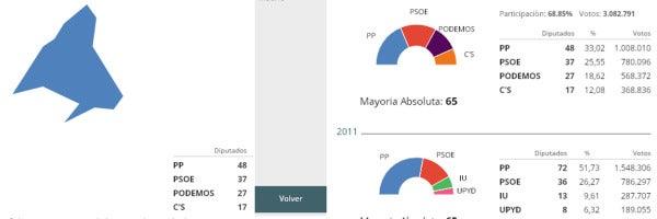 Resultados Comunidad de Madrid
