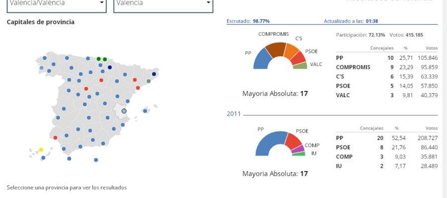 Resultados en la ciudad de Valencia